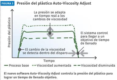 Presión del plástico Auto-Viscosity Adjust.