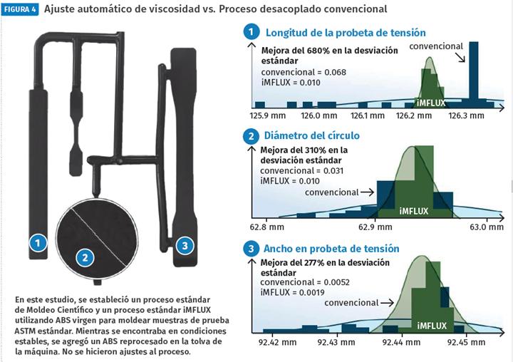 Ajuste automático de viscosidad vs. Proceso desacoplado convencional