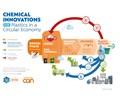 Innovaciones químicas para los plásticos en la economía circular