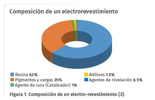 electrorevestimiento