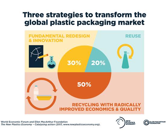 El Compromiso Global ahora incluye más de 400 firmantes que están alineados en un camino para construir una nueva economía de los plásticos.