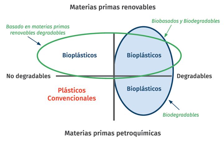 No todos los plásticos biodegradables están hechos de materias primas renovables.