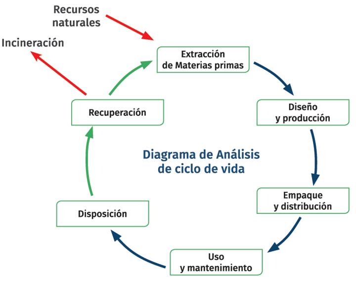 Ciclo de vida del producto.