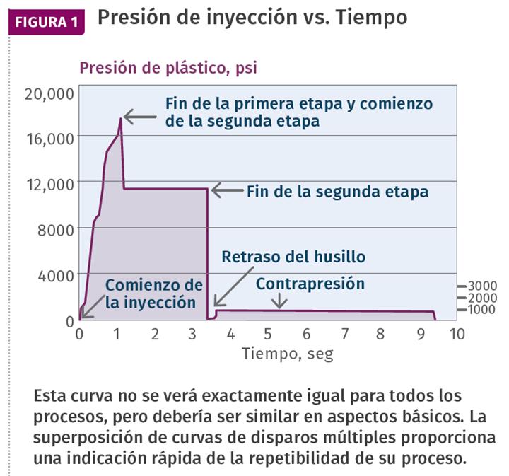 Presión de inyección vs. Tiempo.