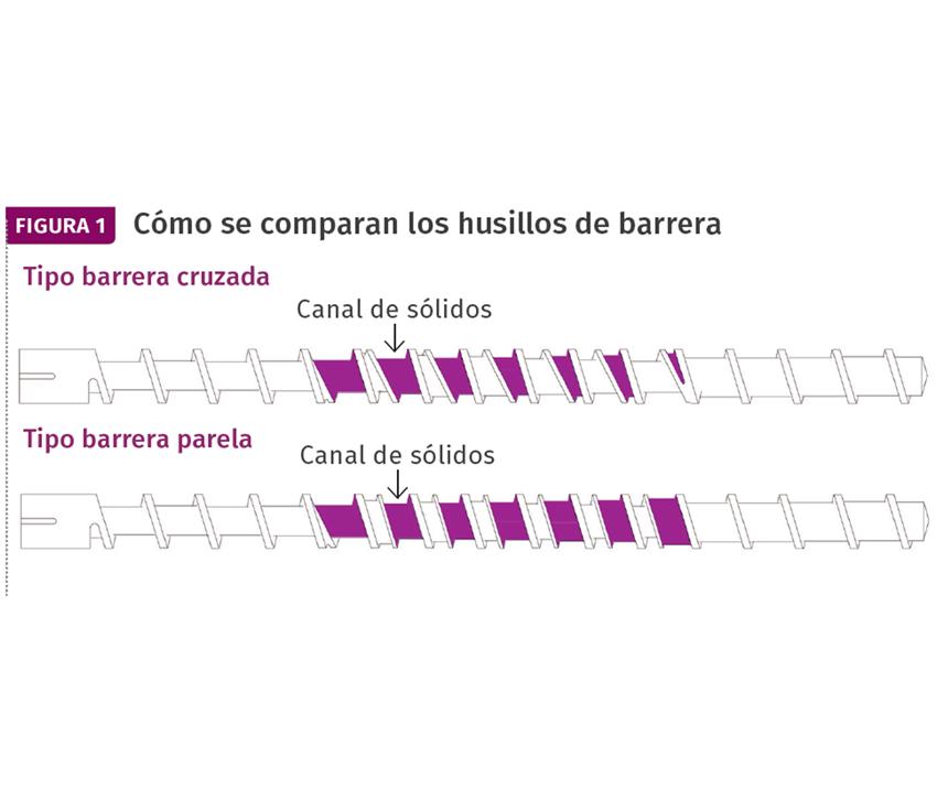 Es mucho más fácil calcular el rendimiento de plastificación y bombeo en tornillos de barrera paralelo