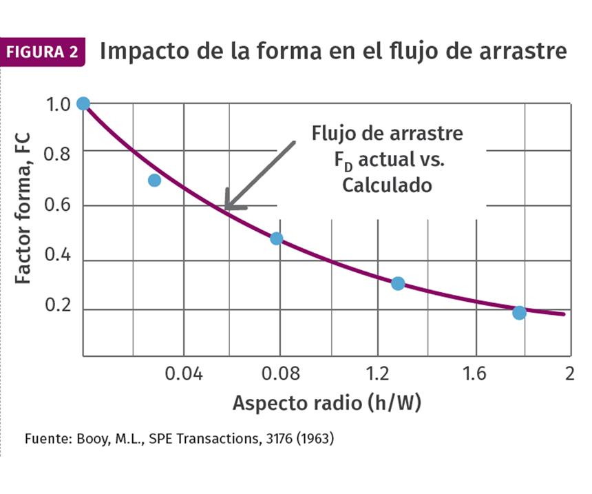 El factor de forma afecta tanto al flujo de arrastre como al flujo de presión. Esto muestra la magnitud de los efectos del factor de forma en el flujo de arrastre.