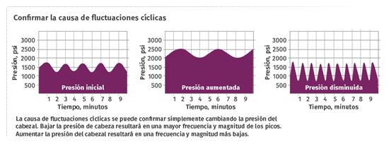 fluctuaciones