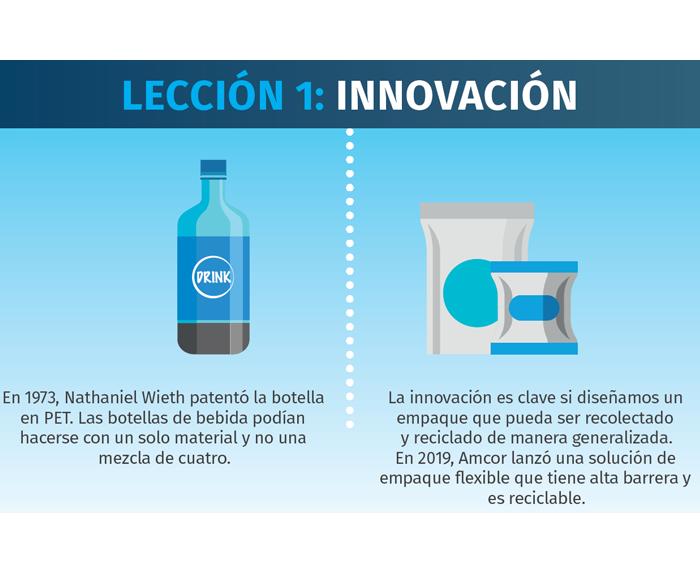 Lección 1 para los empaques flexibles: Innovación.