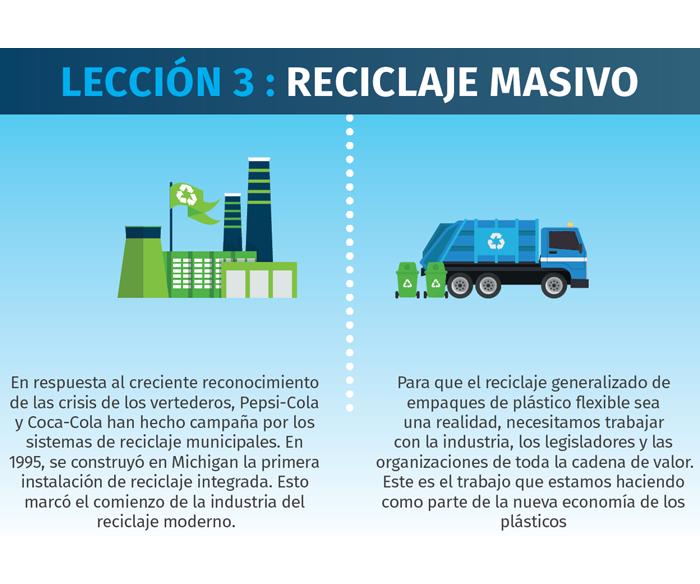 Lección 3 para los empaques flexibles: Reciclaje masivo.