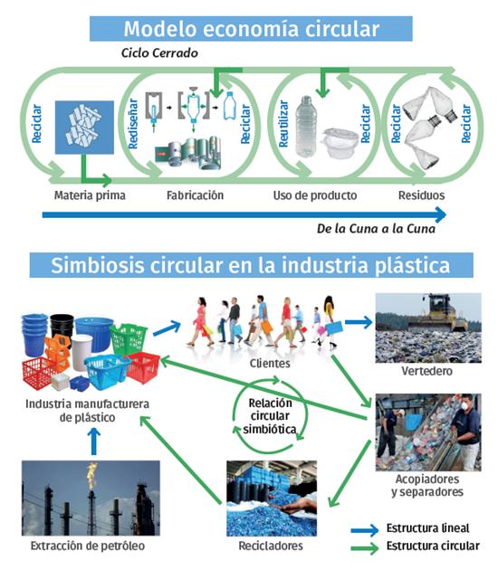 Modelo economia circular