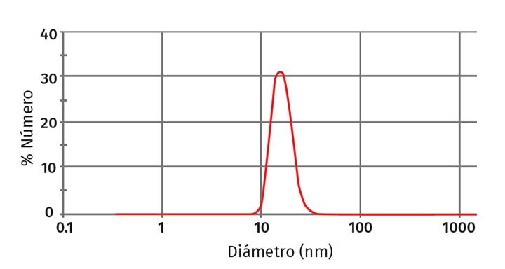 Distribución de tamaños determinada por QLS de nanopartículas de poliestireno cargadas con aceite de lavanda