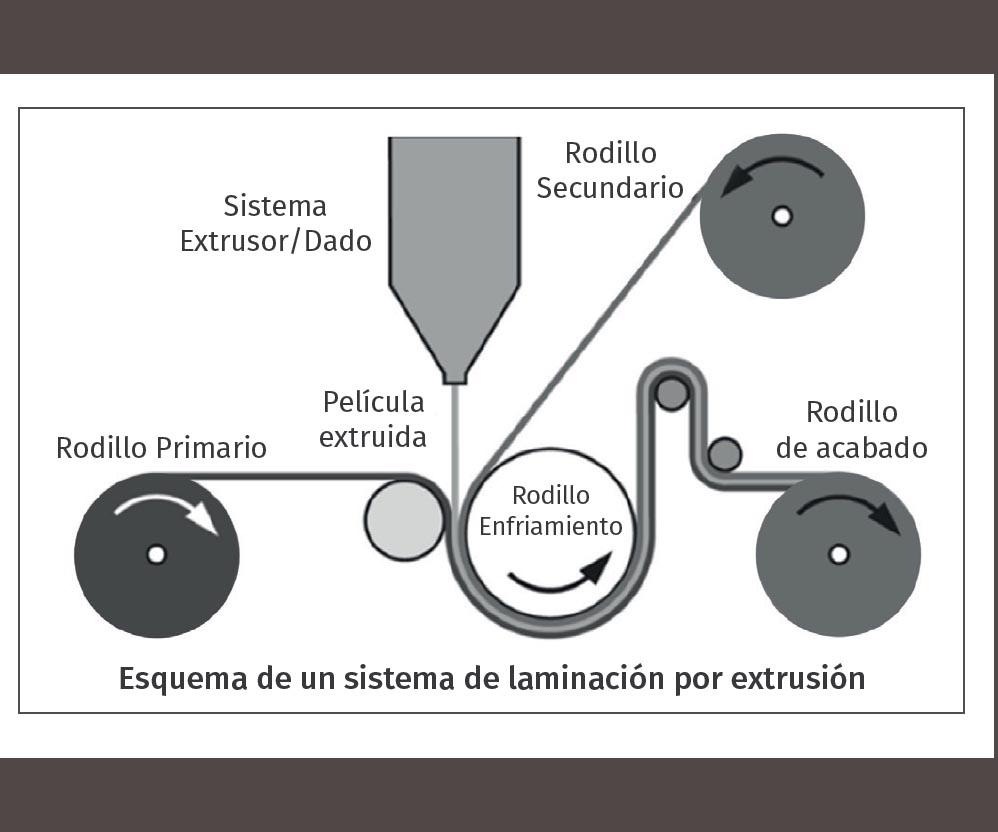 Esquema de un sistema de laminación por extrusión