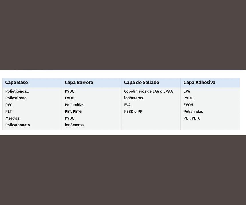 Estructura de una película multicapa