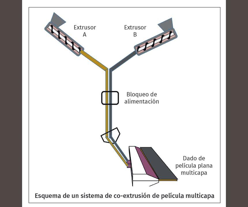 Esquema de un sistema de coextrusión de película multicapa