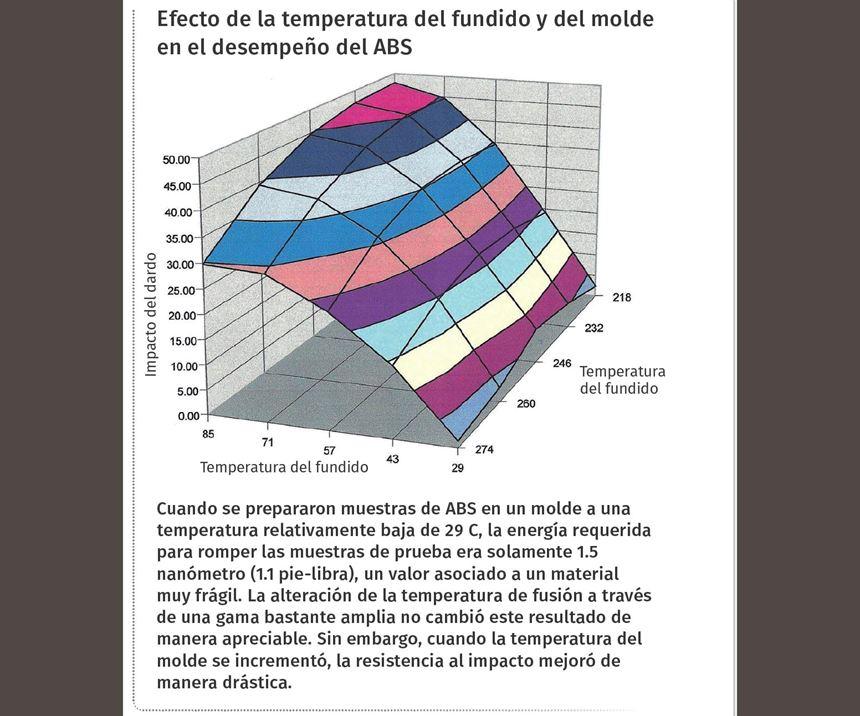 Efecto de la temperatura del fundido y del molde en el desempeño del ABS