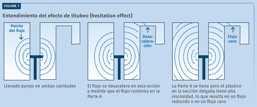 Entendimiento del efecto de titubeo (hesitation effect).