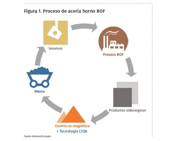 Figura 1. Proceso de acería horno BOF