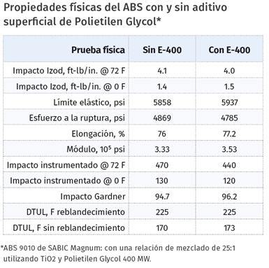 Propiedades físicas del ABS con y sin aditivo superficial de Polietilen Glycol*.