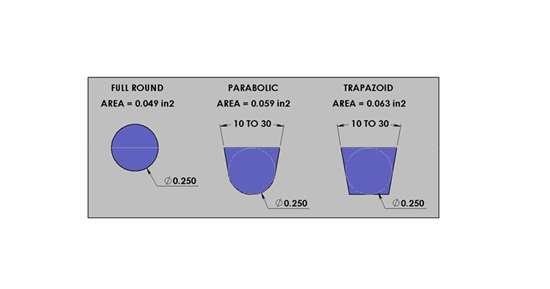 FIG 3.Áreas de flujo de diferentes tipos de forma de colada fría.