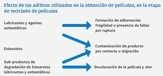 Efecto de los aditivos utilizados en la obtención de películas, en la etapa de reciclado de películas.