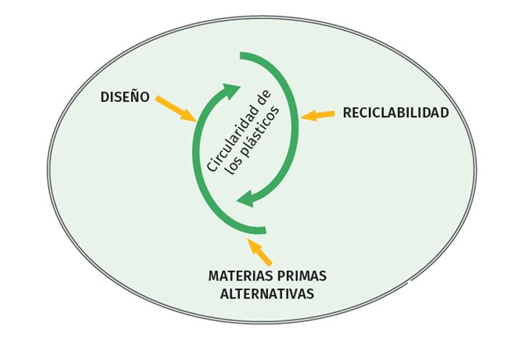 Fig. Elementos clave en la promoción de la circularidad de los materiales plásticos.