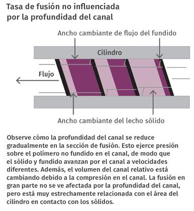 Tasa de fusión no influenciada por la profundidad del canal.