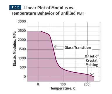 Desempeño lineal de módulo vs. comportamiento de la temperatura de PBT sin relleno