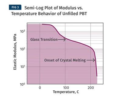 Temperatura de flexión por calor vs. análisis mecánico dinámico