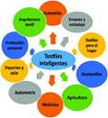 Nanocompuestos poliméricos para aplicaciones en textiles inteligentes
