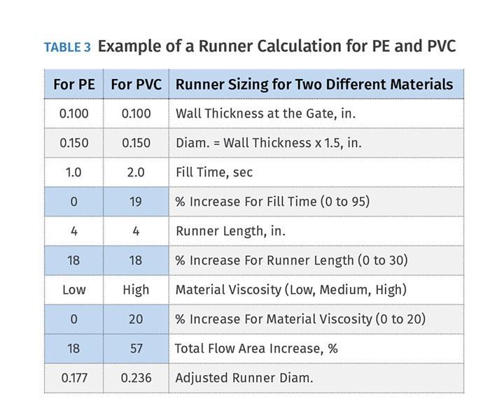 Tabla 3 – Ejemplo de un cálculo de canal para PE y PVC.