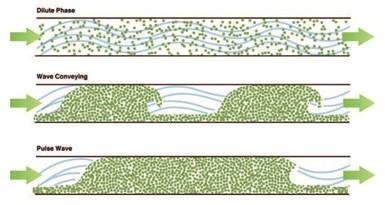 Sistema Wave Conveying, de Conair.