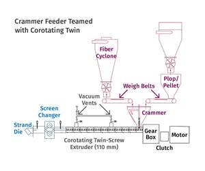 Las aplicaciones de PCR en las que se utilizan tornillos gemelos corrotantes incluyen la conversión de neumáticos usados en partículas de caucho molidas.