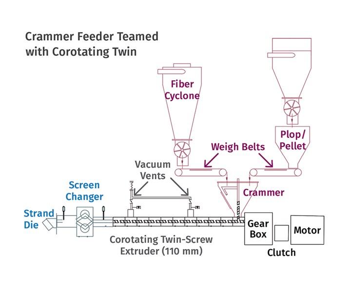Los alimentadores crammer se asocian con tornillos gemelos corrotantes en aplicaciones que incluyen la recuperación de nylon postindustrial de fardos.