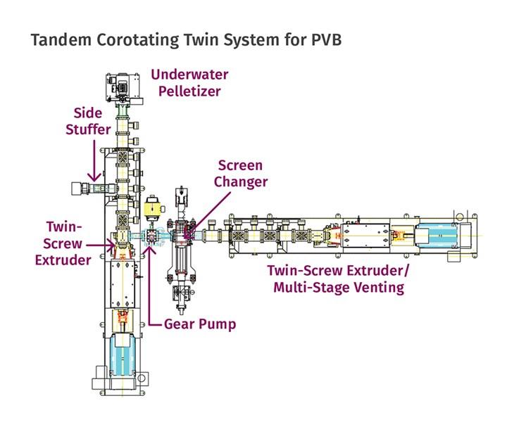 Los tornillos gemelos corrotantes configurados en tándem se utilizan para reprocesar el butiral de polivinilo postconsumo para los parabrisas de automóviles.