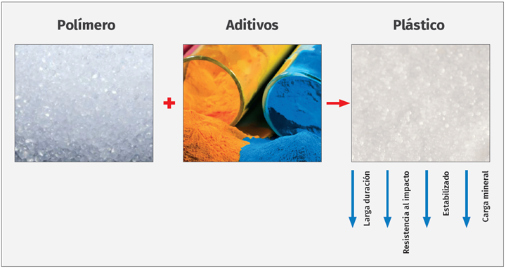 Los plásticos son polímeros derivados o sintetizados a partir del petróleo más la adición de uno o varios aditivos.