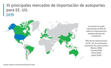 35 principales mercados de importación de autopartes para EE. UU. Fuente: LMC Automotive.