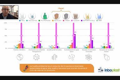 Bolsas de PEAD presentaron la huella ambiental más reducida.