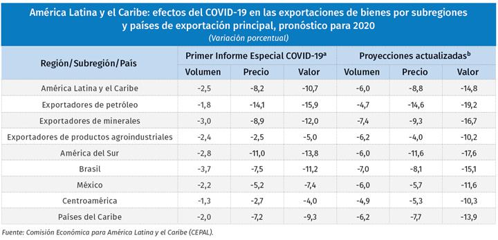 América Latina y el Caribe: efectos del COVID-19 en las exportaciones de bienes
