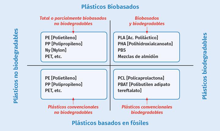 Categorías generales de clasificación de los plásticos.