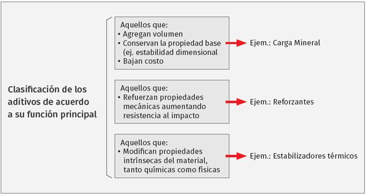 Clasificación de los aditivos de acuerdo a su función principal.