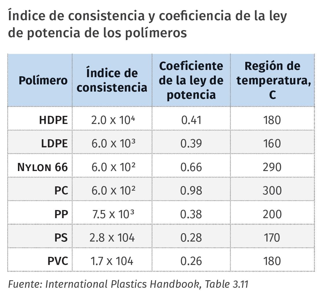 Índice de consistencia y coeficiencia de la ley de potencia de los polímeros.