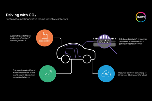 Los polioles de CO2 de estematerial de Covestrotambién son empleados en variasaplicaciones, incluso para adhesivos especiales para las capas interiores de pisos deportivos.