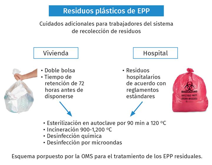 Residuos plásticos de EPP.