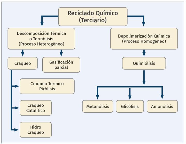 Esquema de los diferentes métodos de reciclado químico.