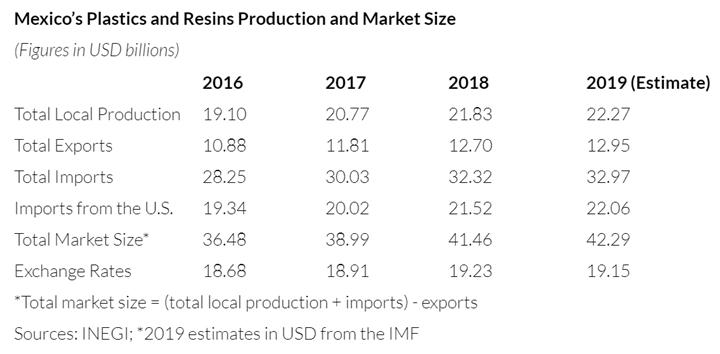 Mercado mexicano de resinas y plásticos en 2018.