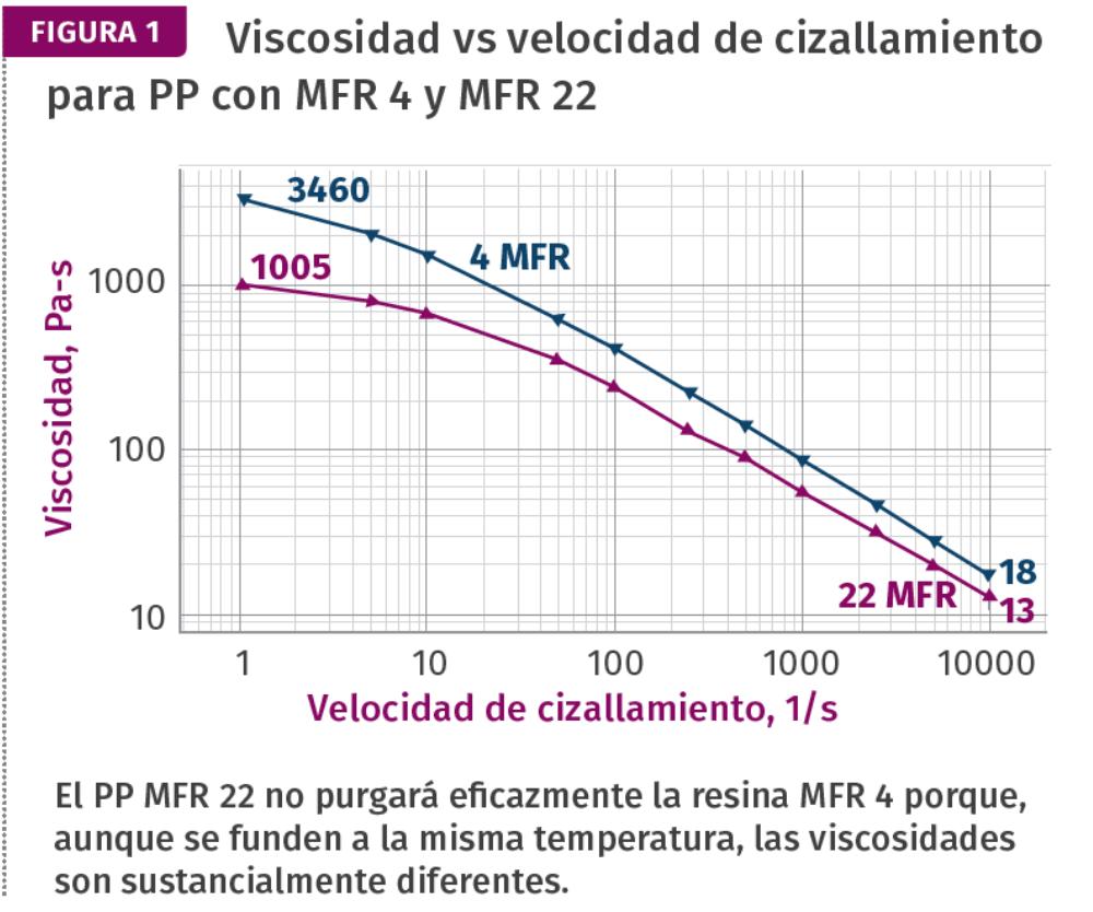Viscosidad vs velocidad de cizallamiento para PP con MFR 4 y MFR 22