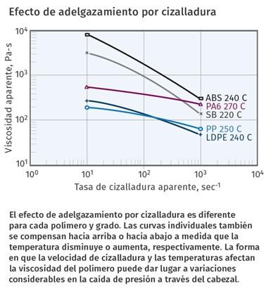 El efecto de adelgazamiento por cizalladura es diferente para cada polímero y grado.