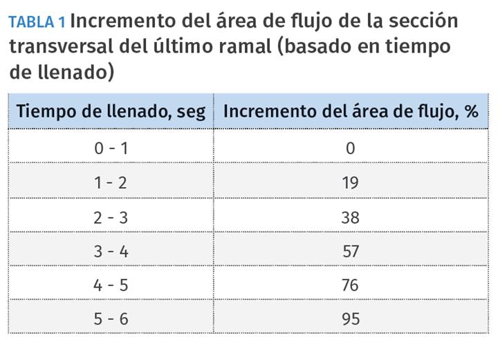 Tabla 1 – Incremento del área de flujo de la sección transversal del último ramal (basado en tiempo de llenado)