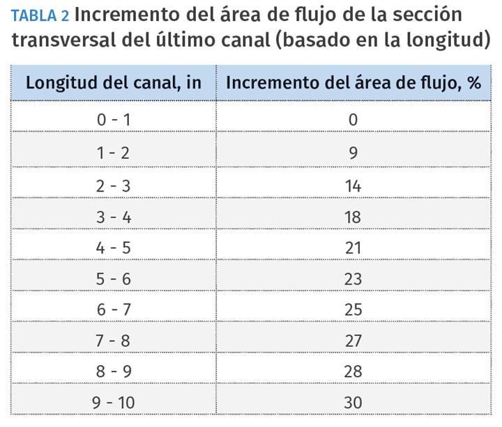 Tabla 2 - Incremento del área de flujo de la sección transversal del último canal (basado en la longitud)