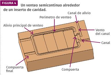FIG 4. Un venteo semicontinuo alrededor de un inserto de cavidad.
